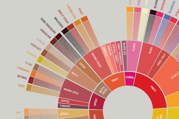 20年ぶりに更新された、コーヒーの味を定義する「共通言語」.jpg